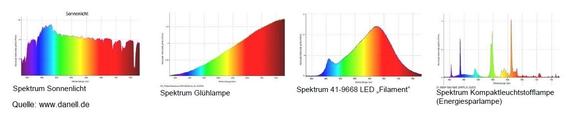 Vergleich Lichtspektrum